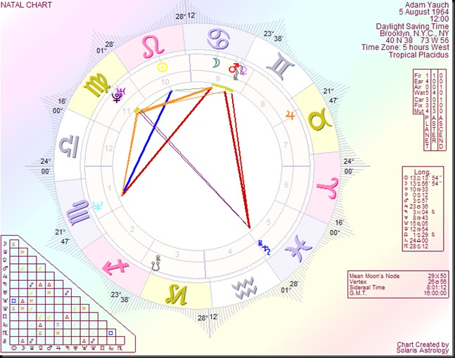 Astrology by Paul Saunders : Adam Yauch – A victim of cancer