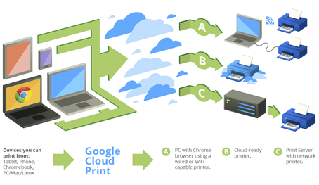 Google Cloud Print – Connect Printer Online and Print Remotely