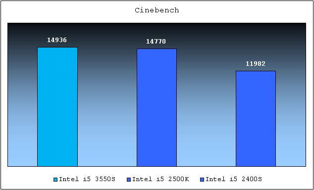 Intel Core i5 3550S Cinebench