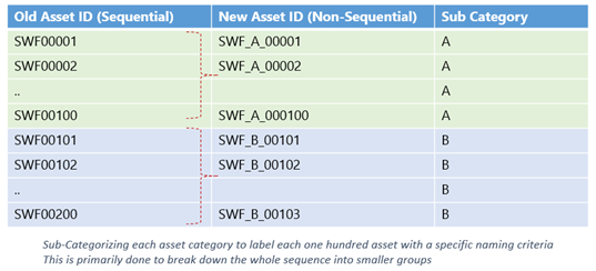 New Asset ID and Categorization