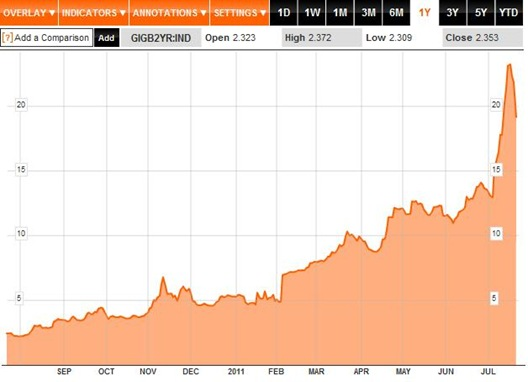 Bond Yields 1Y to 22-07-11
