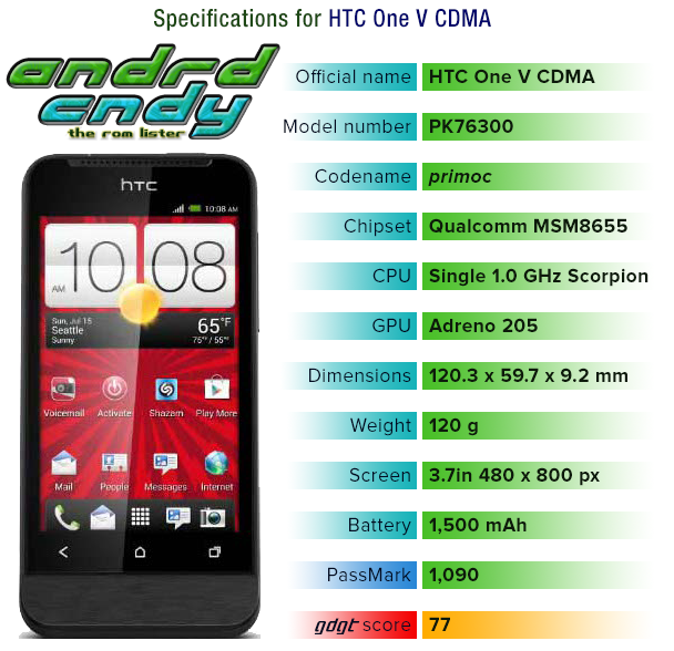 HTC One V CDMA (primoc) ROM List