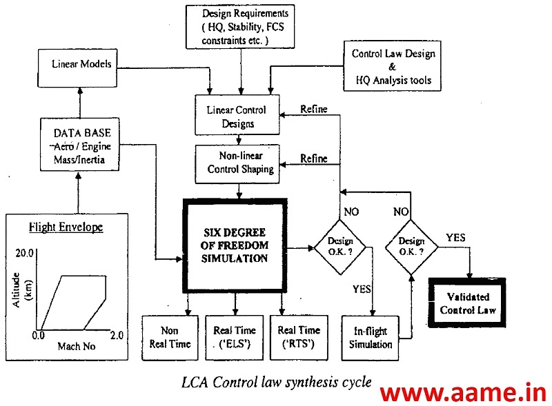 LCA-Control-Law-Synthesis-Cycle-R