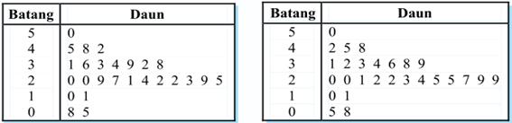 In the world statistika bentuk bentuk diagram statistika dari diagram batang daun di atas dapat dibaca beberapa ukuran tertentu antara lain a ukuran terkecil adalah 5 b ukuran terbesar adalah 50 ccuart Image collections