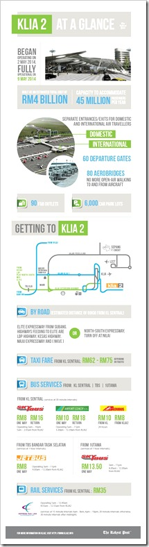KLIA2 facts