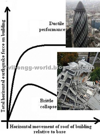 Ductility in relation to Earthquake