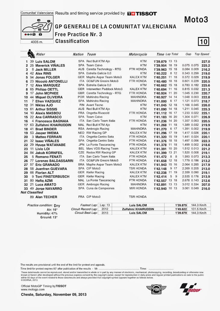 moto3-fp3-valencia-Classification.jpg