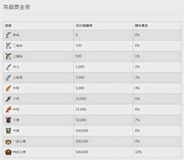 gigacircle等級獎金表.jpg