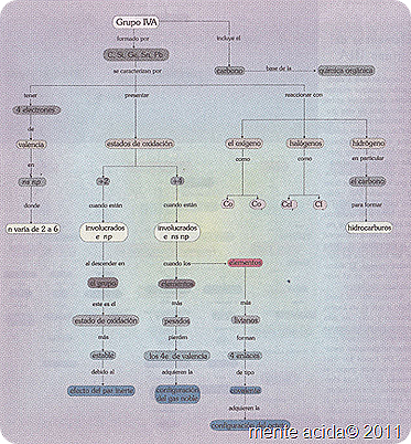 Grupo 4a de la tabla periodica mente acida caracteristicas del grupo 4a de la tabla periodica urtaz Image collections