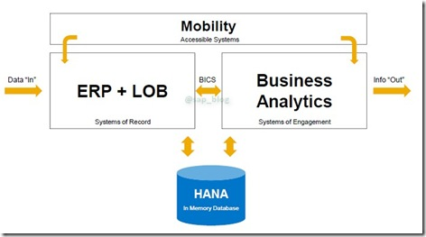 SAP HANA Mobility ERP Analytics