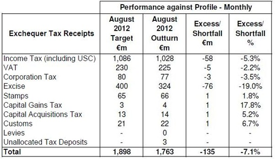 Monthly Tax Forecasts August 2012