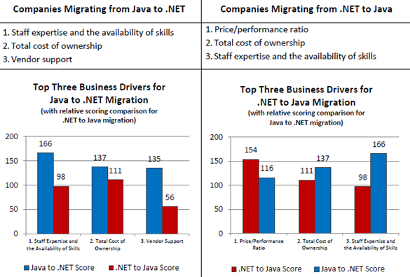 Java to .NET Comparison