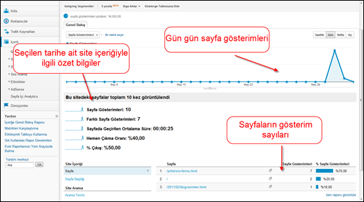 Google Analytics İçerik