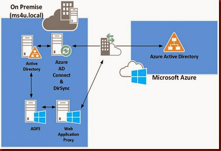 Hybrid Cloud, Azure, AWS and System Center: Azure Active
