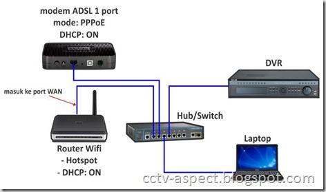 topologi DVR with hotspot