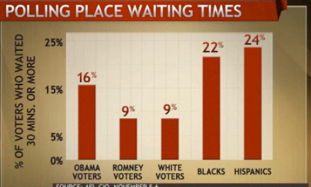 Polling Place Waiting Times 2012