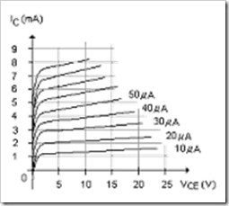 MCQs in Bipolar Junction Transistors Fig. 01