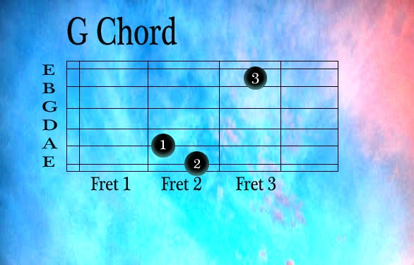 Le Chal Mujhe(Lyrics, Chords & Strumming Pattern) - Chords