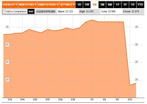 Greek 10 Year Bond Yield to 15-03-12