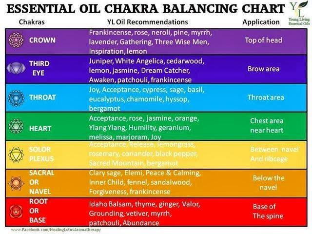 Essential Oils And Chakra Balancing Permata Hati Ku
