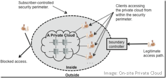 OnSite-Private-Cloud-Image