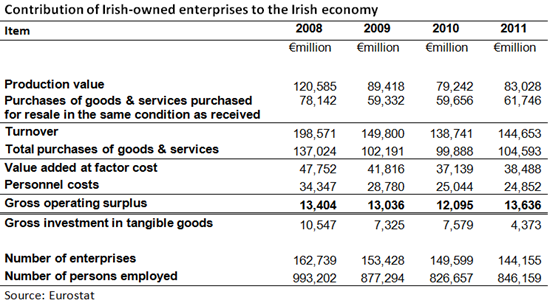 Contribution of enterprises - Irish