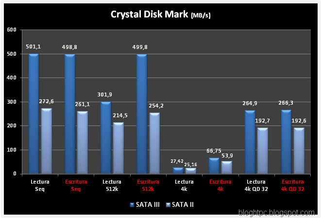 CRYSTAL-DISK-MARK-COMPARATIVA -SATA