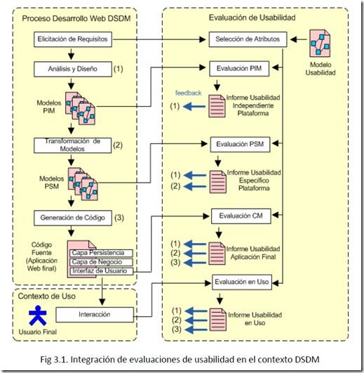Integración de evaluaciones de usabilidad en el contexto DSDM. Se asocia cada fase de desarrollo con un tipo de evaluación. Evaluación PIM en el análisis y desarrollo; evaluación PSM en la transformación en modelos; la evaluación CM en la generación de código; y la evaluación en uso en la aplicación final