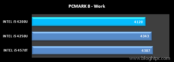 TEST SITENTICO PCMARK 8 DE FUTUREMARK WORK