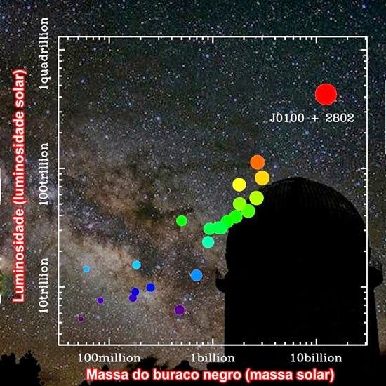 Buraco negro monstruoso é o maior e mais brilhante já descoberto2