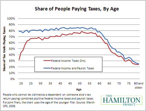 Taxpayers by age copy