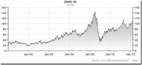 Prezzo del petrolio dal 2000 a marzo 2012