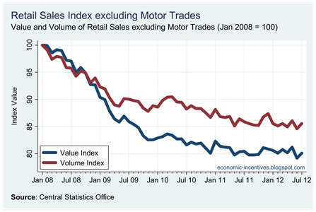 Ex Motor Trades Index to July 2012