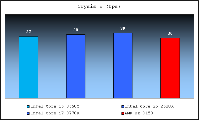 Intel Core i5 3550S Crysis
