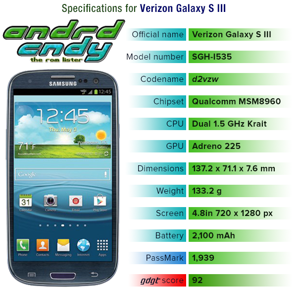 Verizon Galaxy S III (i535) ROM List