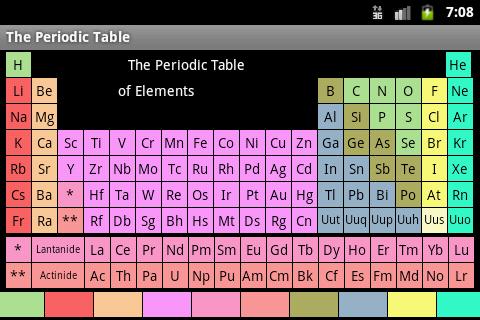 Metalo – The Periodic Table