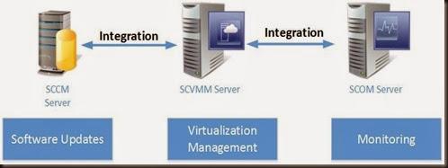 HYPER-V,SYSTEM CENTER AND AZURE: Monitoring: Integration
