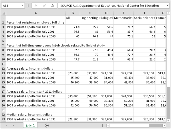 CSV view of employment data for college graduates