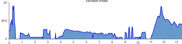 miami marathon elevation chart