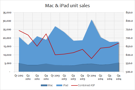 Apple iPad and mac quarterly unit sales and ASP