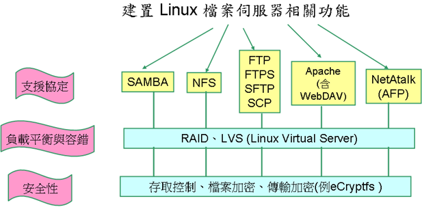 linuxfileserver