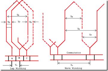 terminology of armature winding