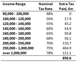 Nominal Tax Rates