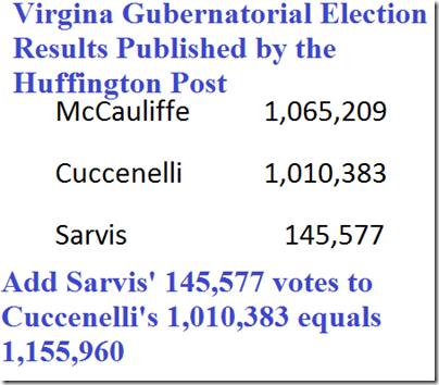 virginia gubernatorial election