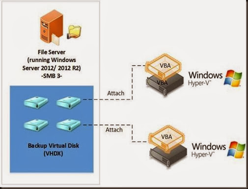 HYPER-V,SYSTEM CENTER AND AZURE: Review PHD Virtual : PHD