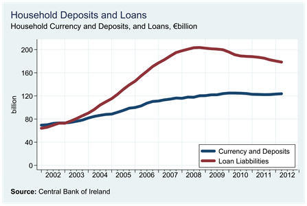 Household Deposits and Loans
