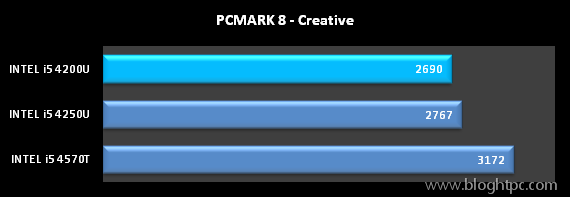 TEST SITENTICO PCMARK 8 DE FUTUREMARK CREATIVE