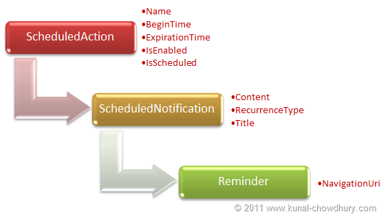 WP7.1 Demo - Reminder Class Structure