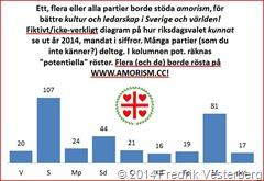 Diagram fiktivt overkligt med partier mandat i riksdagsval år 2014 av Fredrik Vesterberg