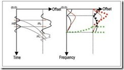 perubahan kandungan frekuensi dan amplitudo akibat koreksi NMO pada domain waktu (kiri) dan domain frekuensi (kanan)